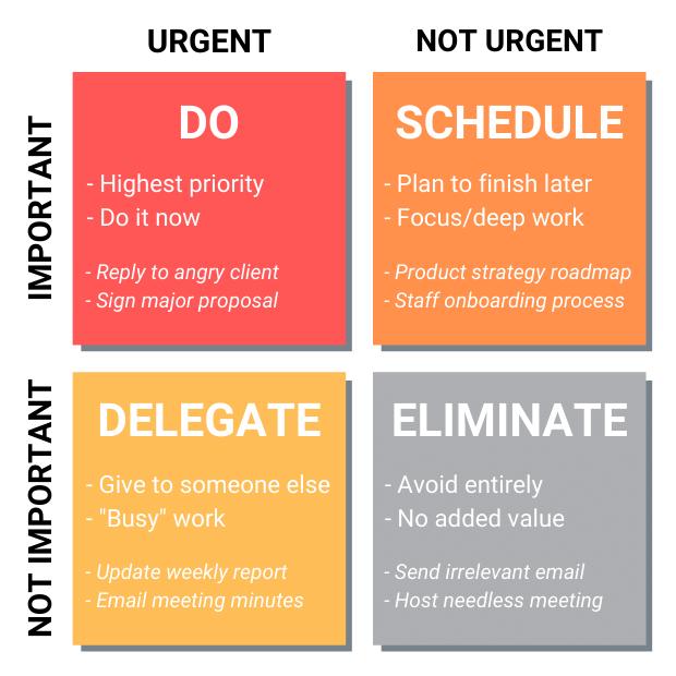 Eisenhower Matrix - prioritize tasks using the important and urgent principles