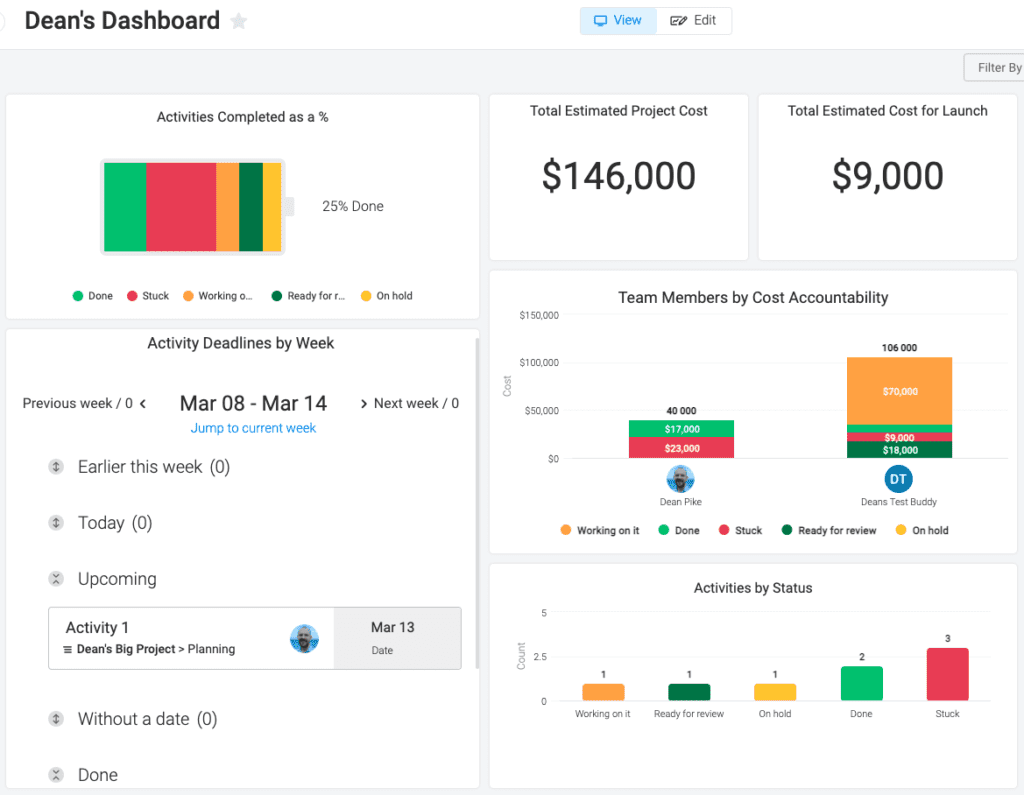 Monday - Custom Dashboard and Widgets are expected in any Collaborative Work Management solution